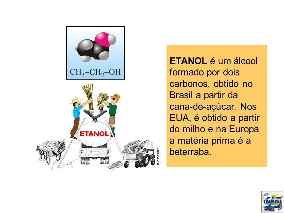 ETANOL é um álcool formado por dois carbonos, obtido no Brasil a partir da cana-de-açúcar.