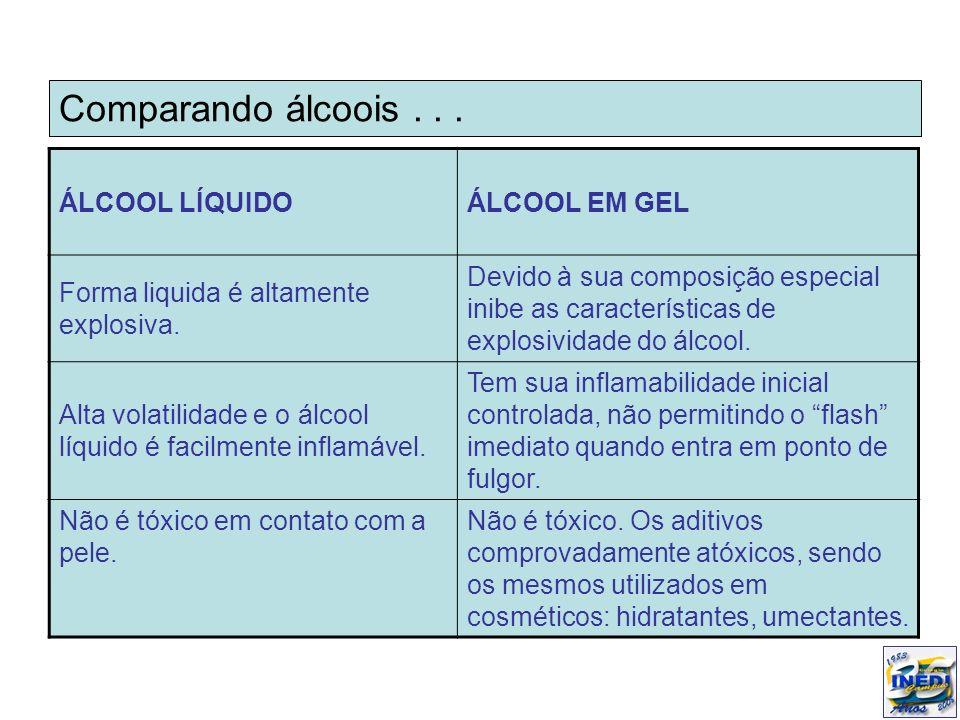 Comparando álcoois . . . ÁLCOOL LÍQUIDO ÁLCOOL EM GEL