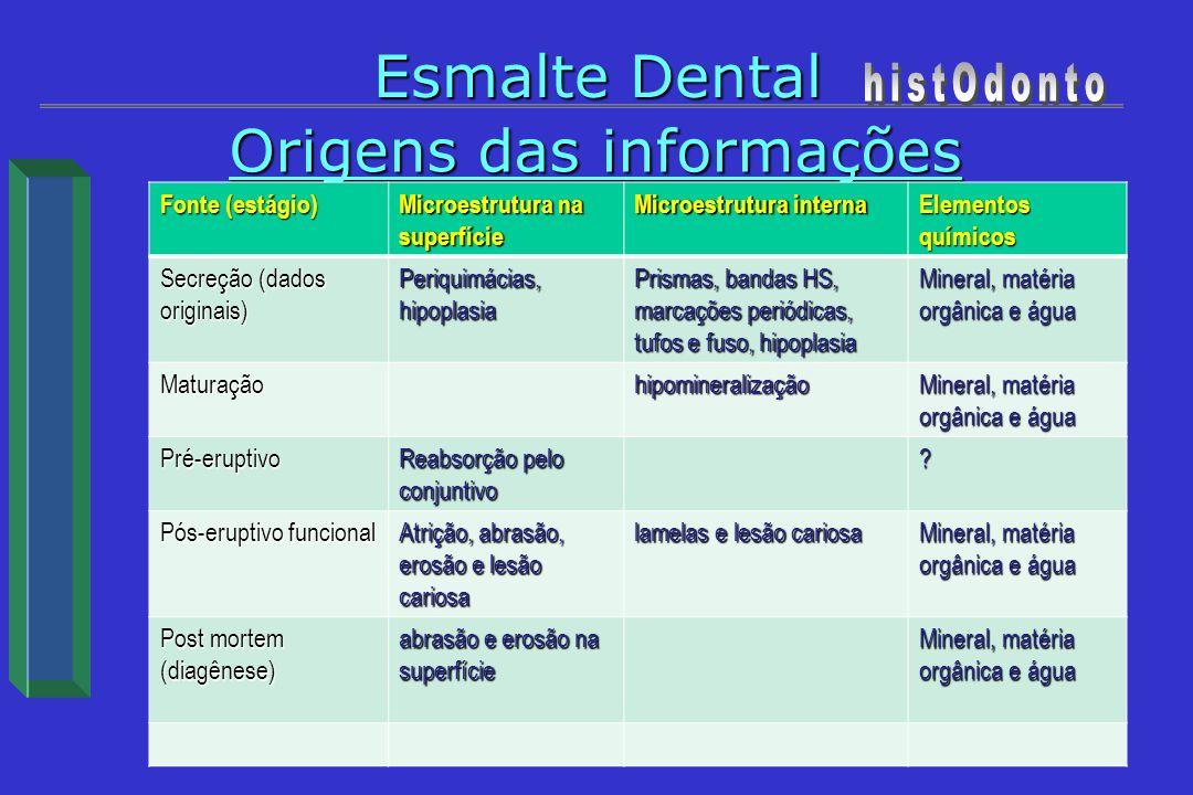 Origens das informações