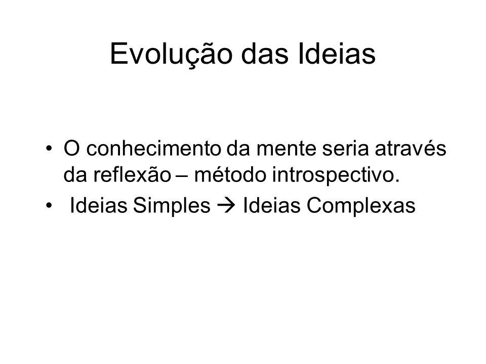Evolução das Ideias O conhecimento da mente seria através da reflexão – método introspectivo.