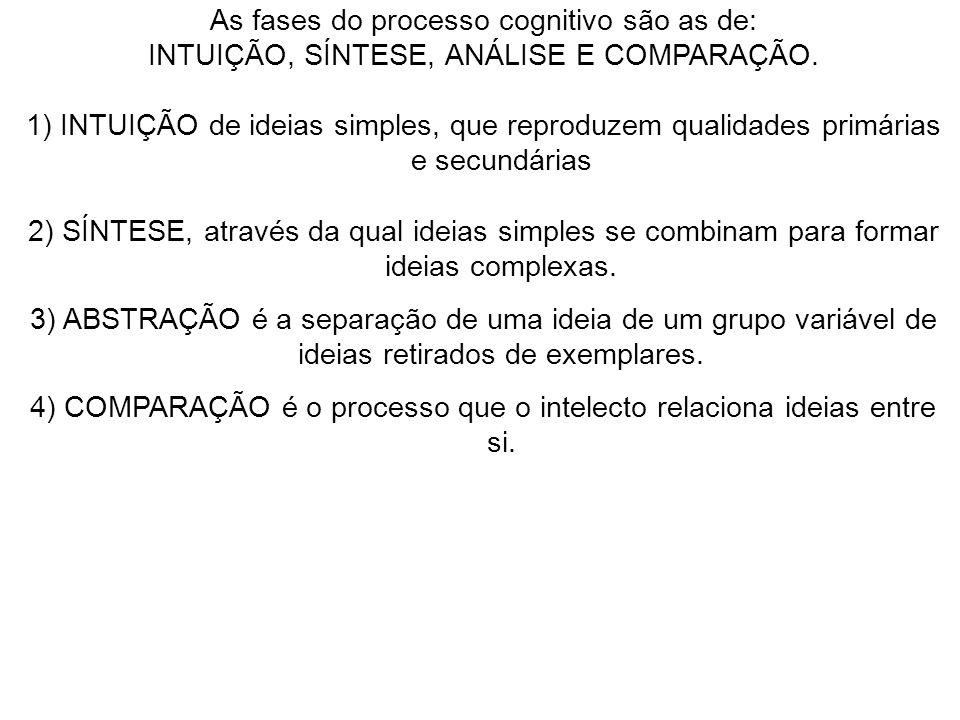 As fases do processo cognitivo são as de: