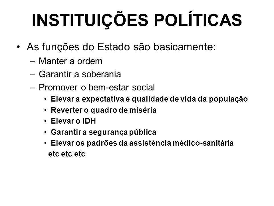 INSTITUIÇÕES POLÍTICAS