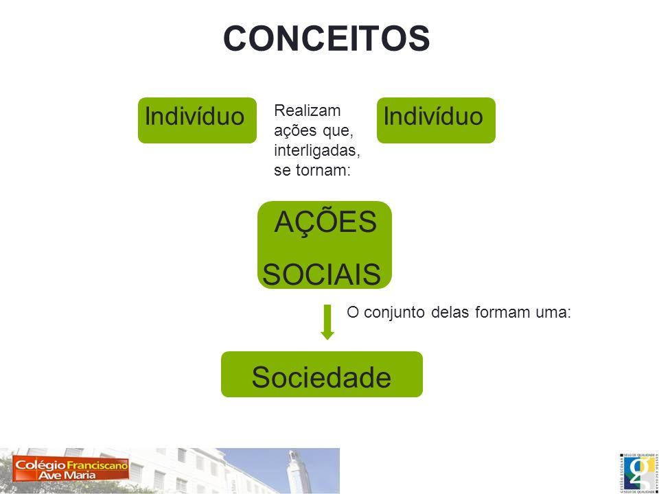 CONCEITOS SOCIAIS Sociedade Indivíduo Indivíduo
