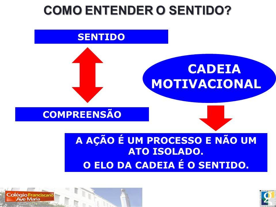 COMO ENTENDER O SENTIDO
