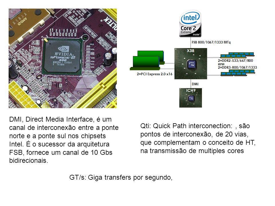 DMI, Direct Media Interface, é um canal de interconexão entre a ponte norte e a ponte sul nos chipsets Intel. É o sucessor da arquitetura FSB, fornece um canal de 10 Gbs bidirecionais.