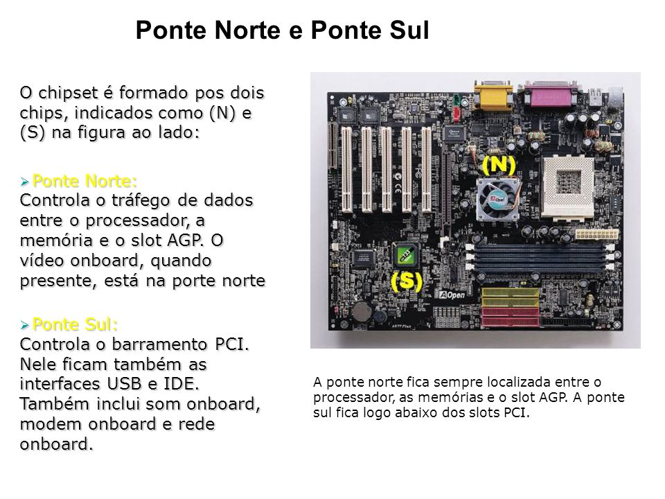 Ponte Norte e Ponte Sul O chipset é formado pos dois chips, indicados como (N) e (S) na figura ao lado: