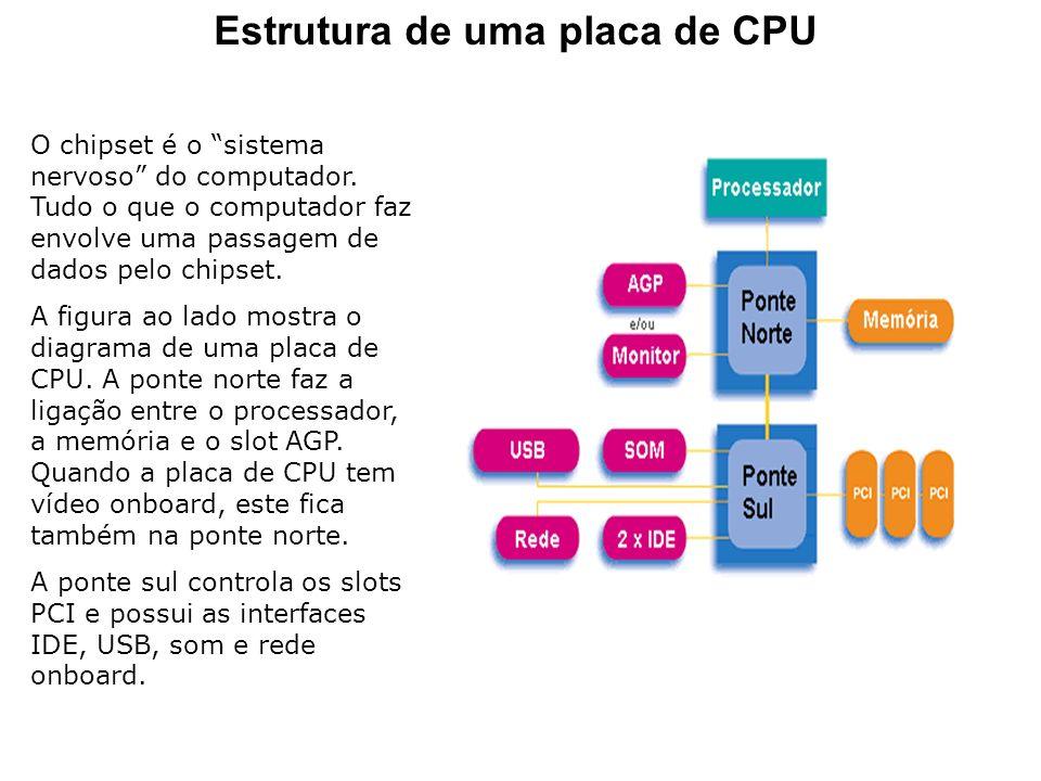 Estrutura de uma placa de CPU
