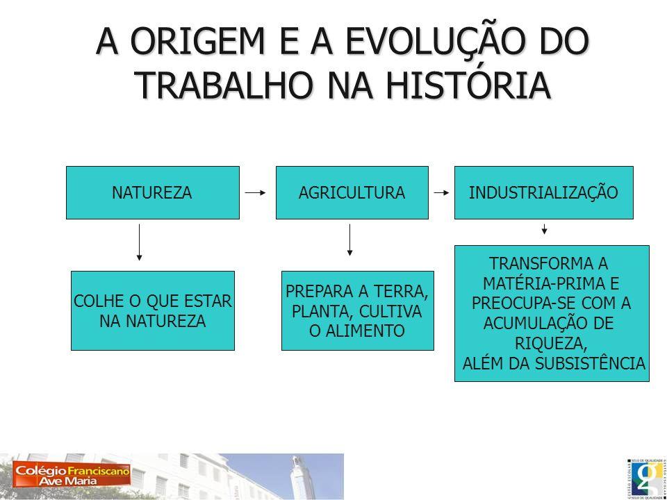 A ORIGEM E A EVOLUÇÃO DO TRABALHO NA HISTÓRIA