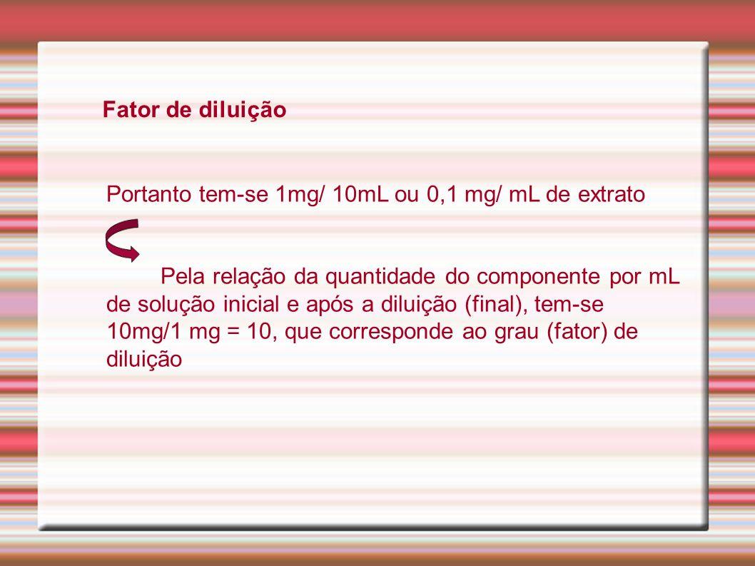 Fator de diluição Portanto tem-se 1mg/ 10mL ou 0,1 mg/ mL de extrato.