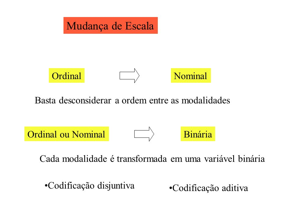 Mudança de Escala Ordinal Nominal