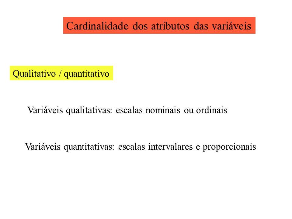 Cardinalidade dos atributos das variáveis