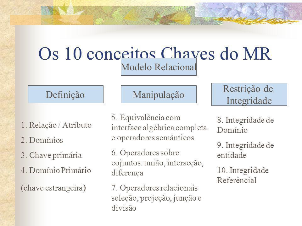 Os 10 conceitos Chaves do MR