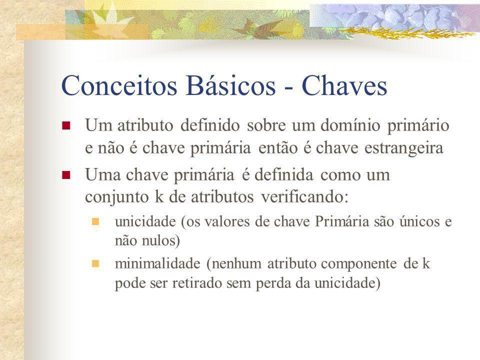 Conceitos Básicos - Chaves
