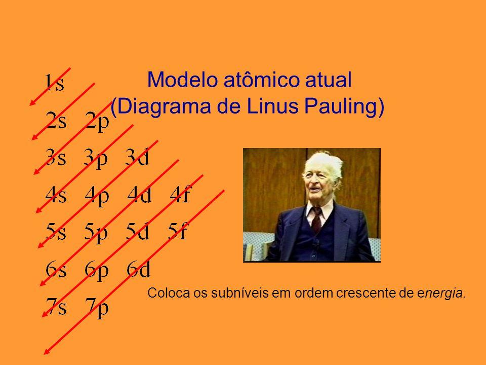 (Diagrama de Linus Pauling)