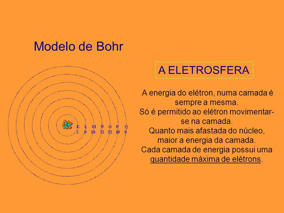 Modelo de Bohr A ELETROSFERA