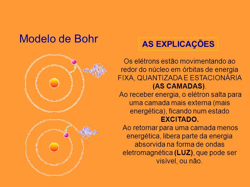 Modelo de Bohr AS EXPLICAÇÕES