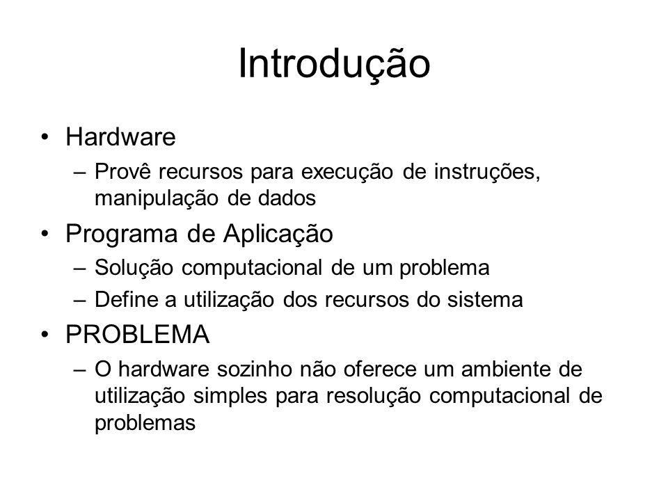 Introdução Hardware Programa de Aplicação PROBLEMA