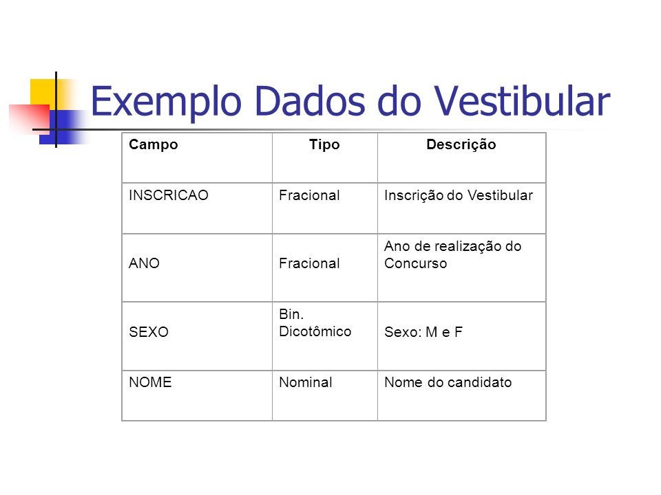 Exemplo Dados do Vestibular