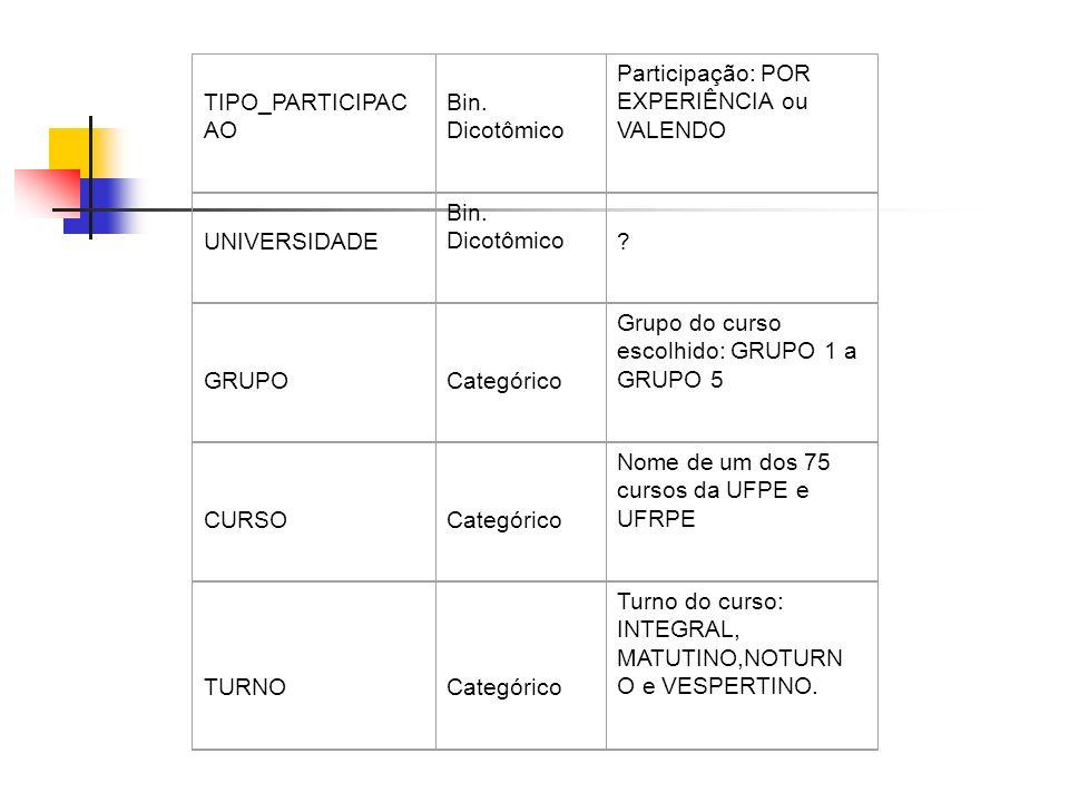 TIPO_PARTICIPACAO Bin. Dicotômico. Participação: POR EXPERIÊNCIA ou VALENDO. UNIVERSIDADE. GRUPO.