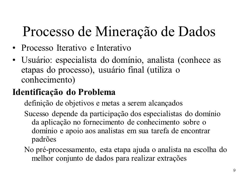 Processo de Mineração de Dados