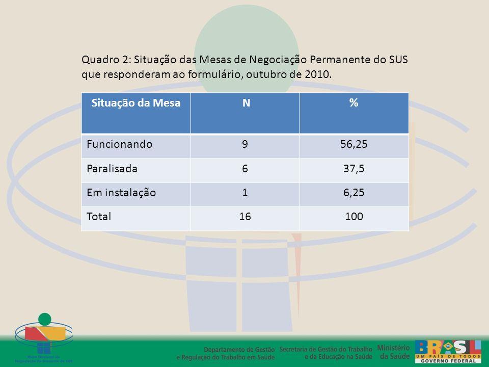 Quadro 2: Situação das Mesas de Negociação Permanente do SUS que responderam ao formulário, outubro de 2010.