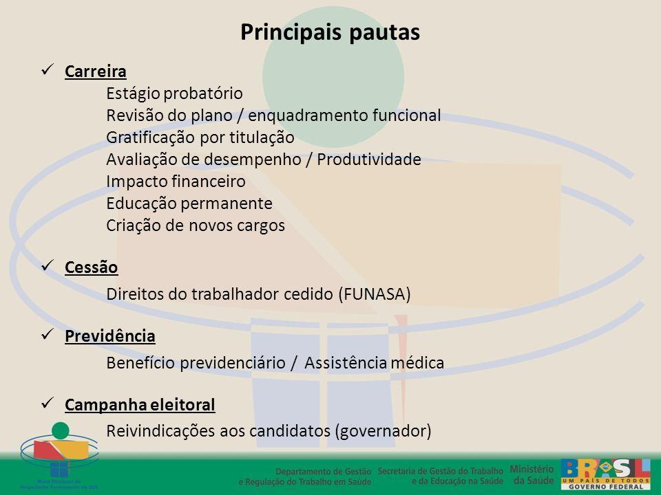 Principais pautas Carreira Estágio probatório