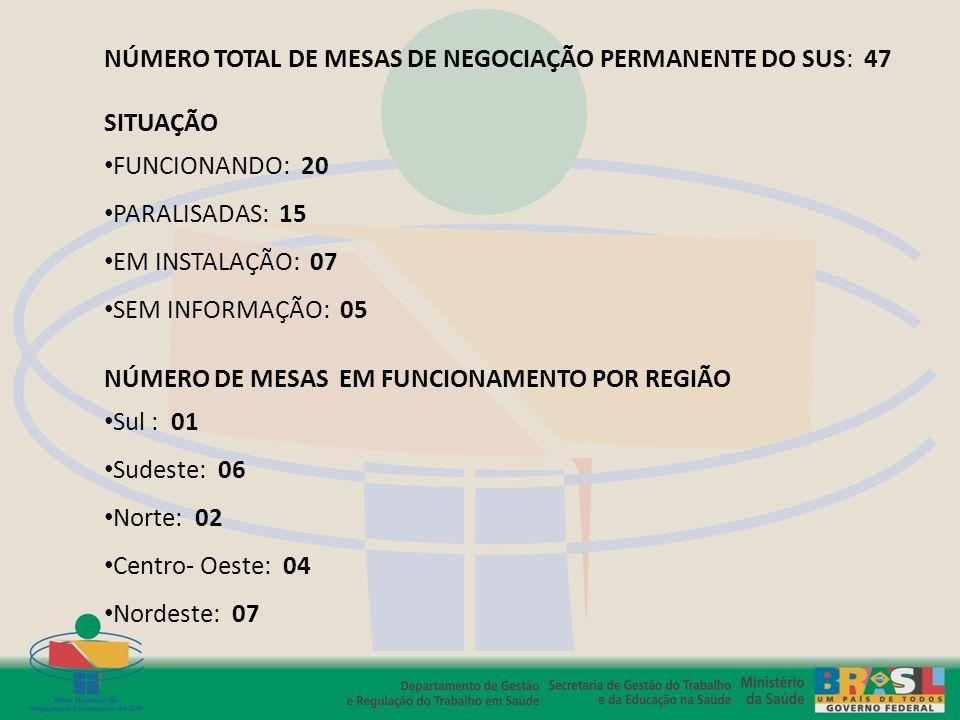 NÚMERO TOTAL DE MESAS DE NEGOCIAÇÃO PERMANENTE DO SUS: 47