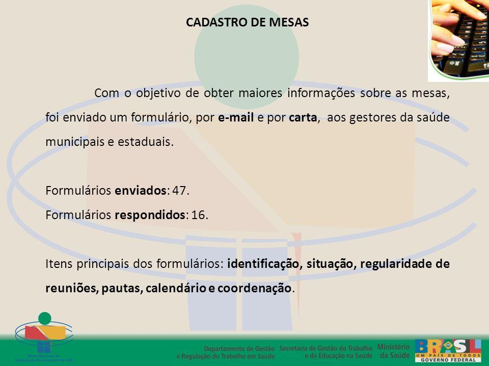 CADASTRO DE MESAS