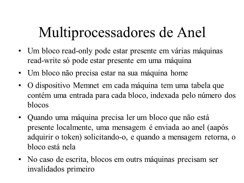 Multiprocessadores de Anel