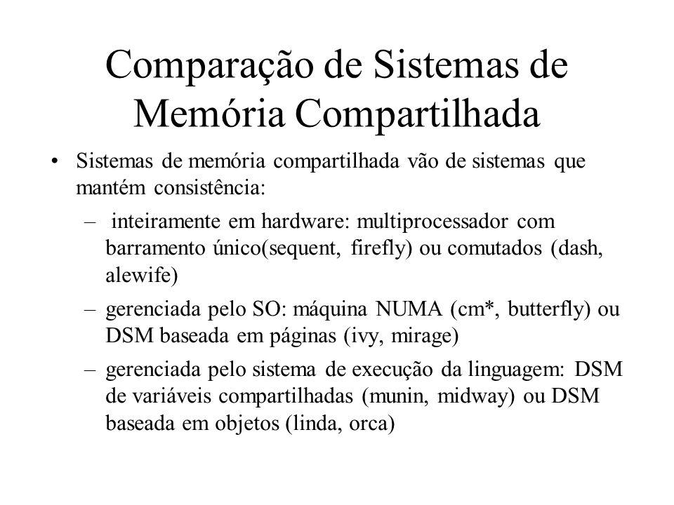 Comparação de Sistemas de Memória Compartilhada