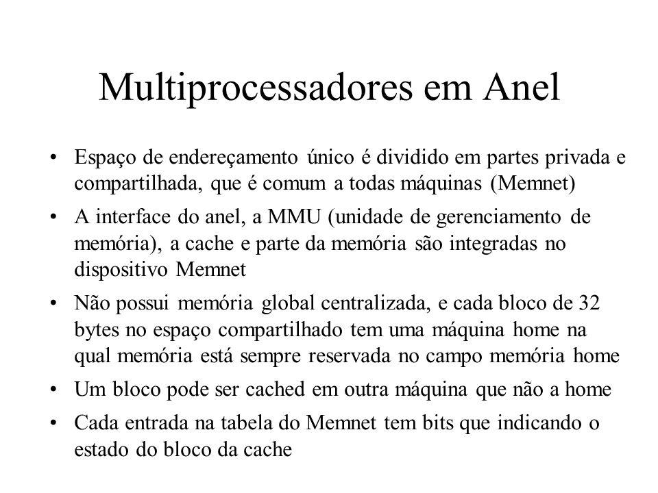 Multiprocessadores em Anel