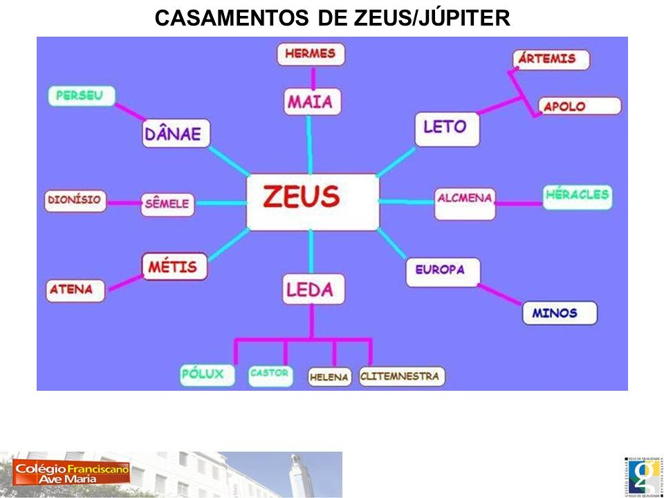 CASAMENTOS DE ZEUS/JÚPITER