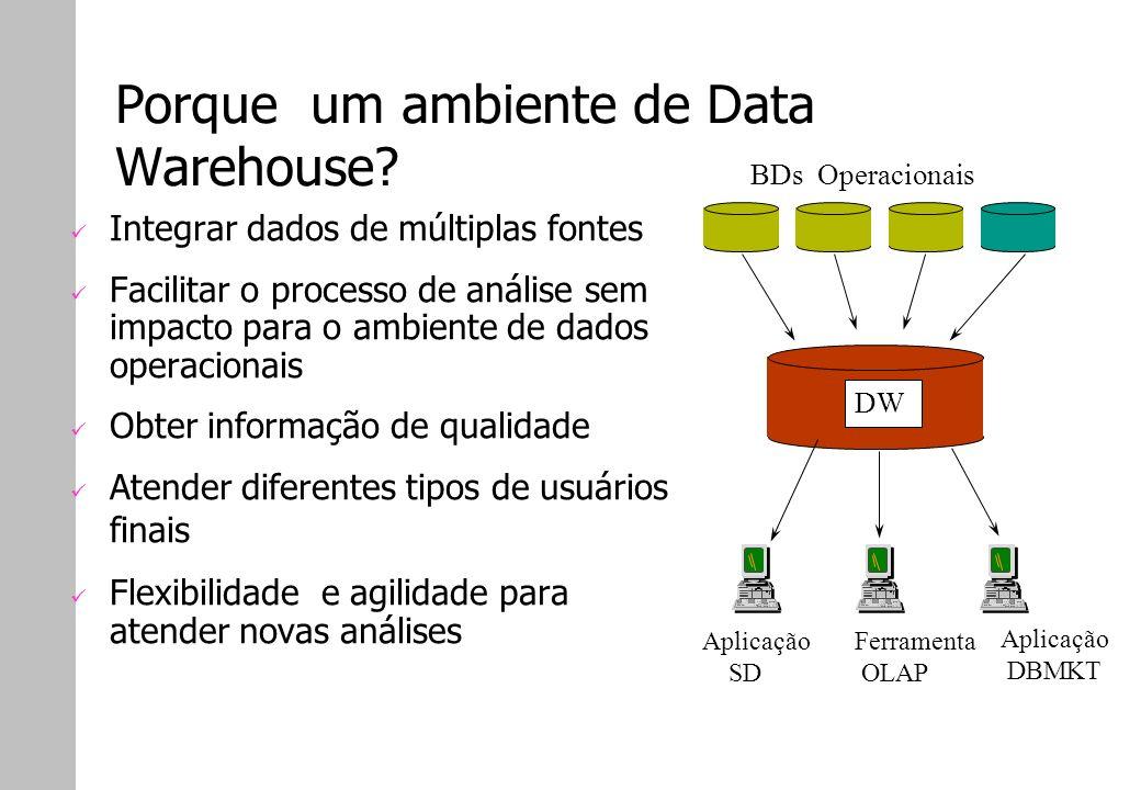 Porque um ambiente de Data Warehouse