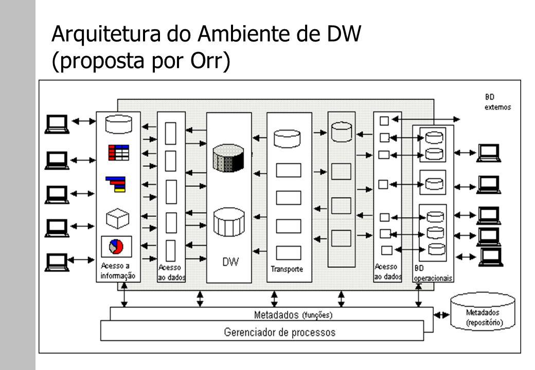 Arquitetura do Ambiente de DW (proposta por Orr)
