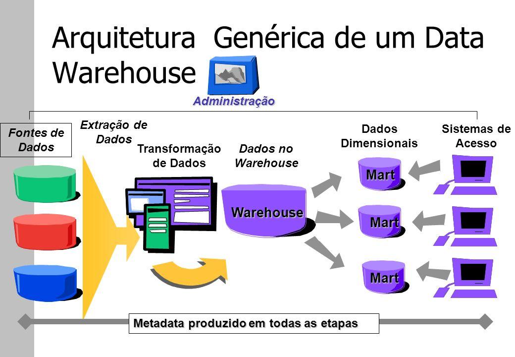 Arquitetura Genérica de um Data Warehouse