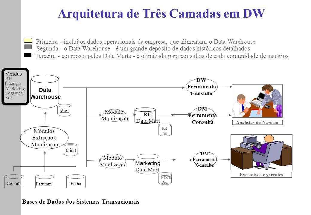 Arquitetura de Três Camadas em DW