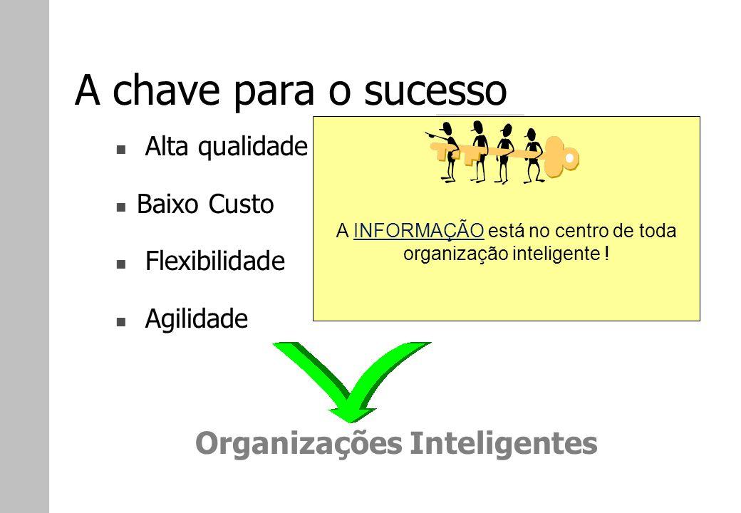 A chave para o sucesso Organizações Inteligentes Alta qualidade