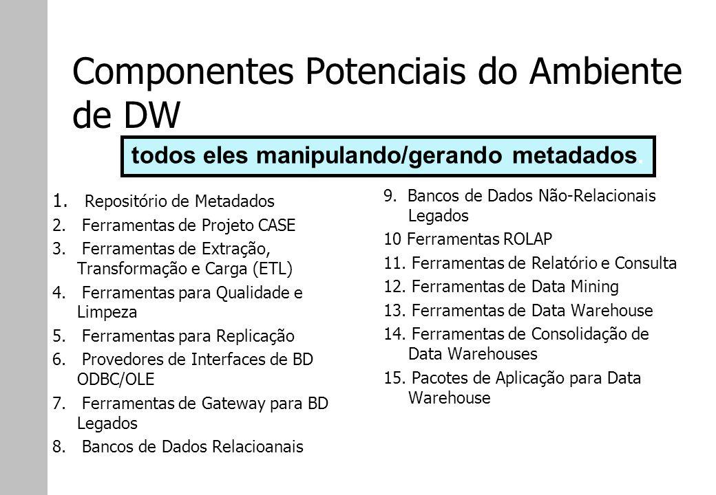 Componentes Potenciais do Ambiente de DW