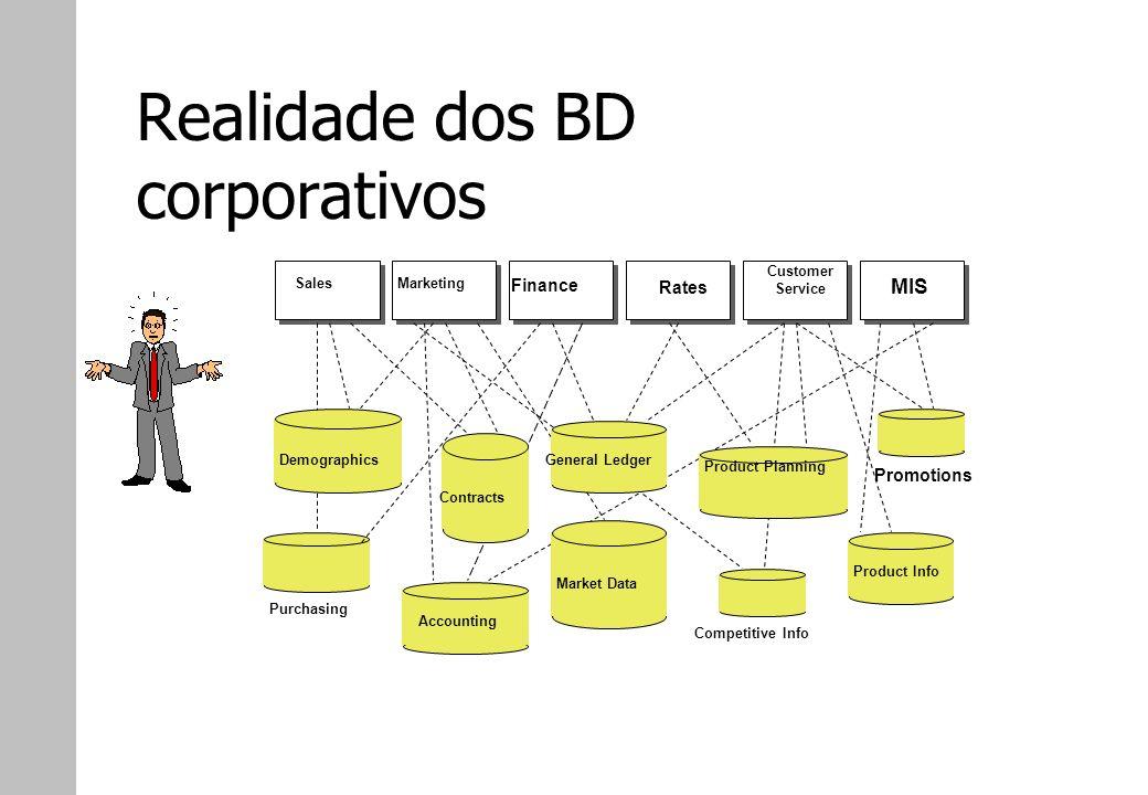 Realidade dos BD corporativos