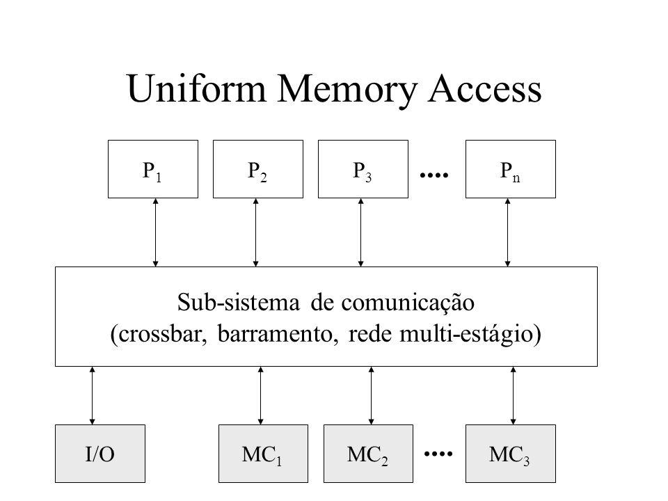 Uniform Memory Access .... .... Sub-sistema de comunicação