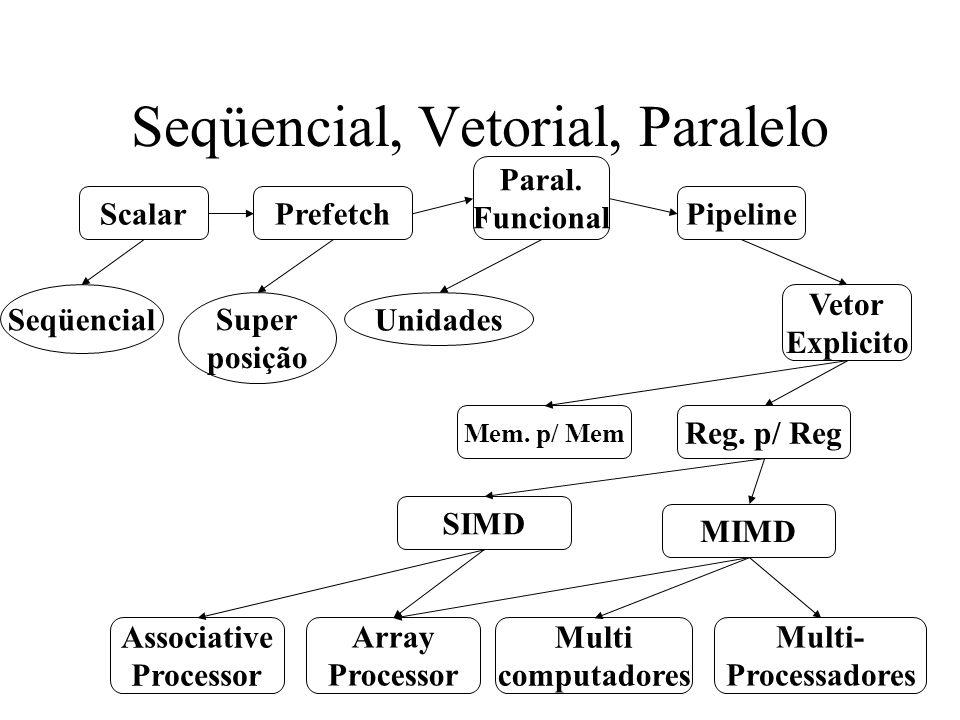 Seqüencial, Vetorial, Paralelo