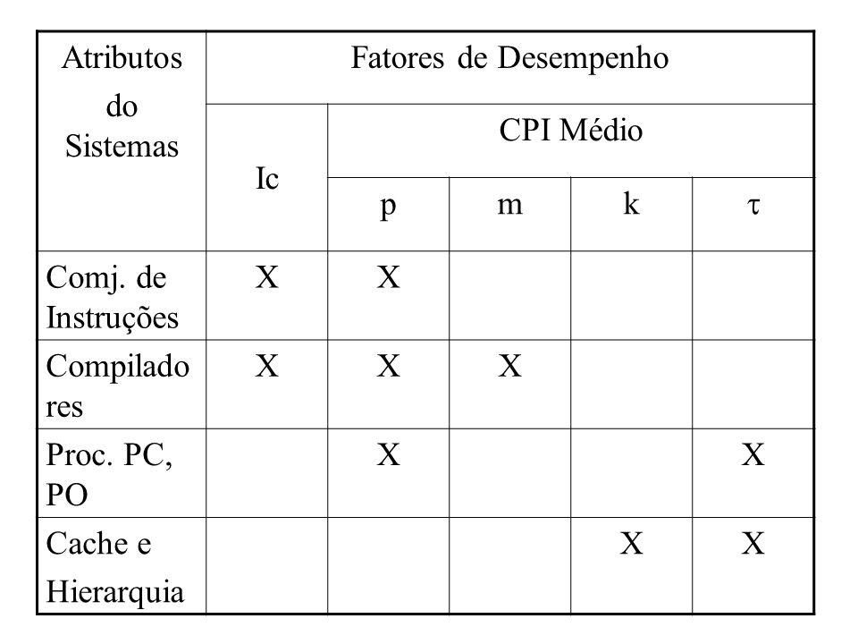 Atributos do Sistemas. Fatores de Desempenho. Ic. CPI Médio. p. m. k.  Comj. de Instruções.