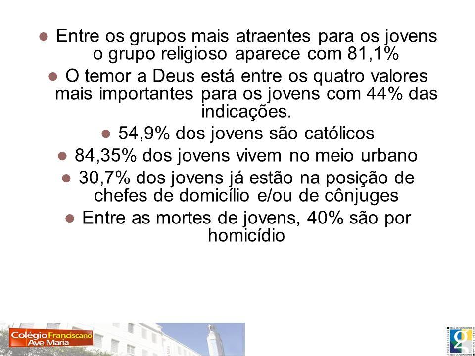 Estatísticas Entre os grupos mais atraentes para os jovens o grupo religioso aparece com 81,1%