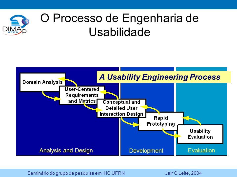 O Processo de Engenharia de Usabilidade