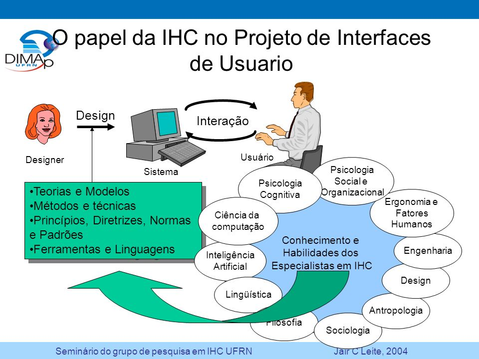 O papel da IHC no Projeto de Interfaces de Usuario