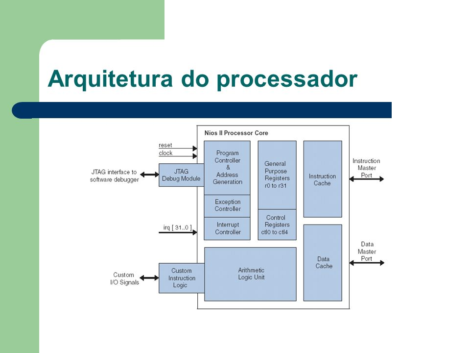 Arquitetura do processador