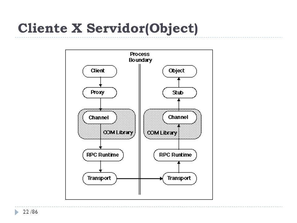 Cliente X Servidor(Object)