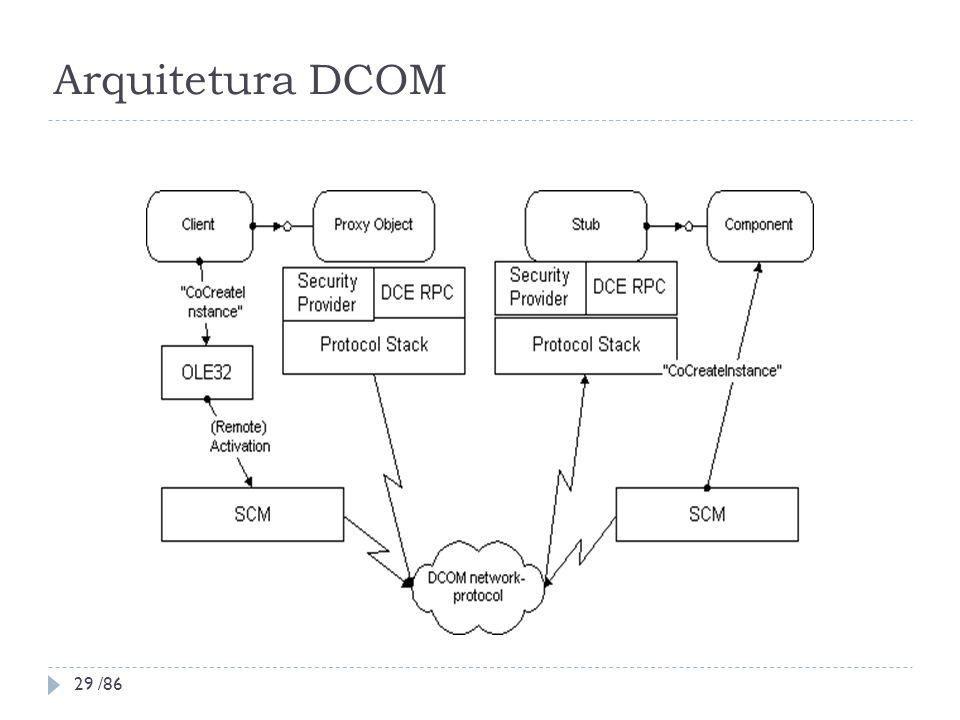 Arquitetura DCOM