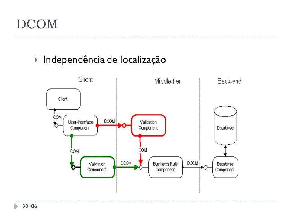 DCOM Independência de localização