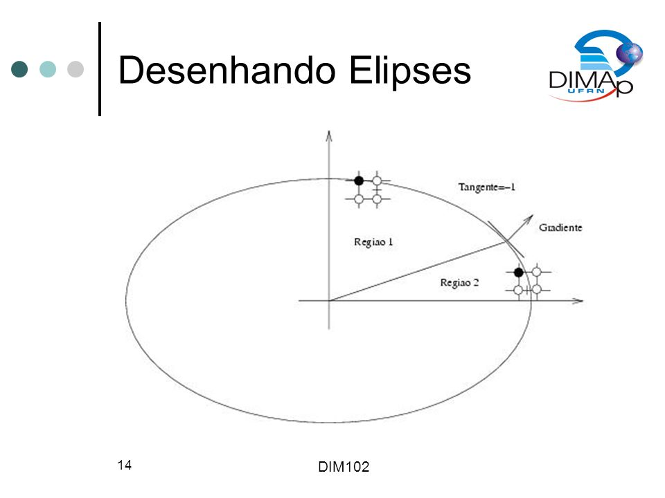 Desenhando Elipses